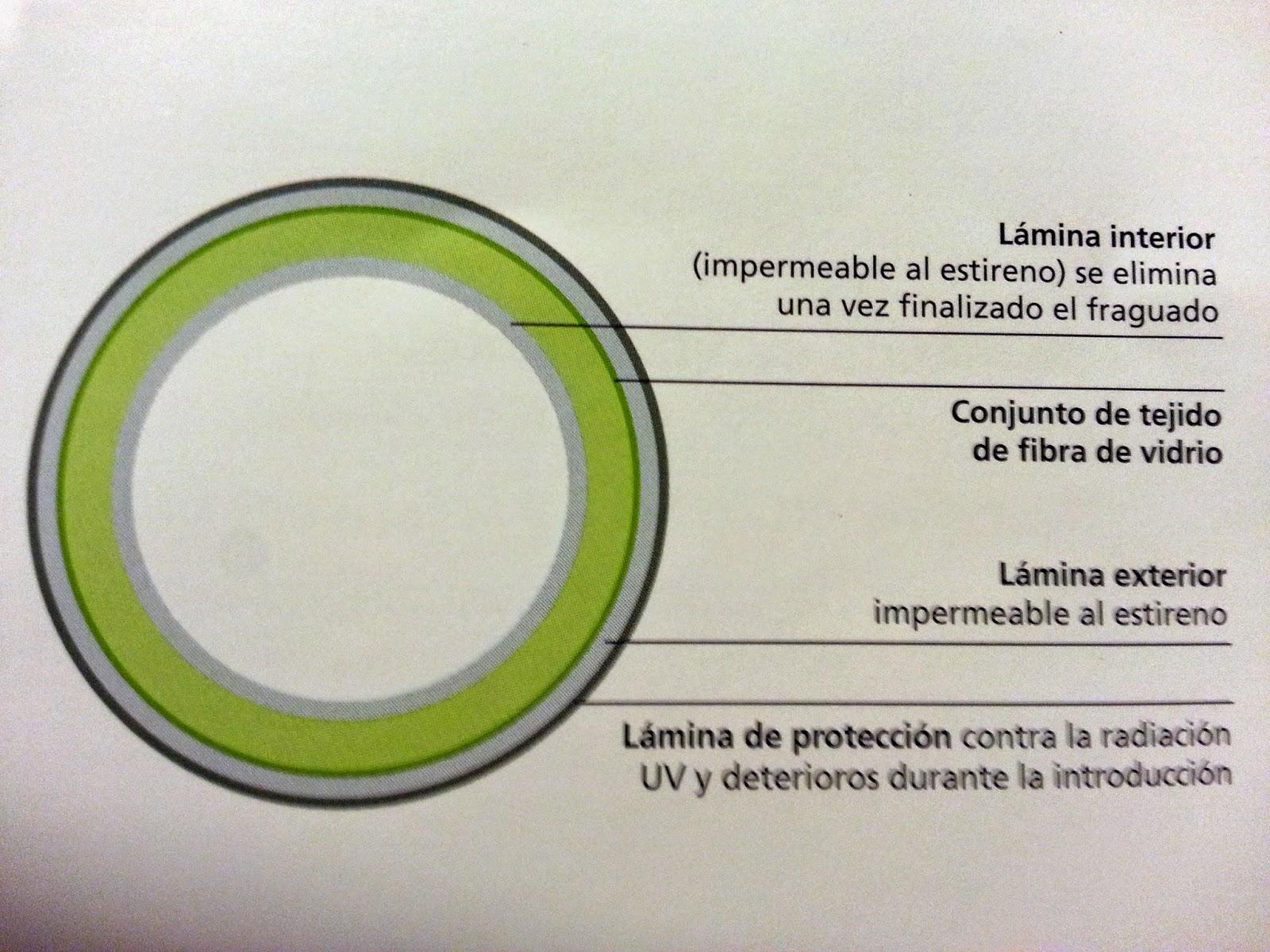 Pocería sin zanja: conozca lo último en manga de fibra de vidrio